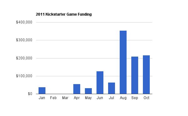 Kickstarter-October-21-chart