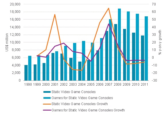 Static Video Game Consoles  and Games- Global Sales and Growth