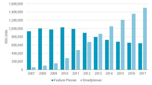 Global mobile phone
