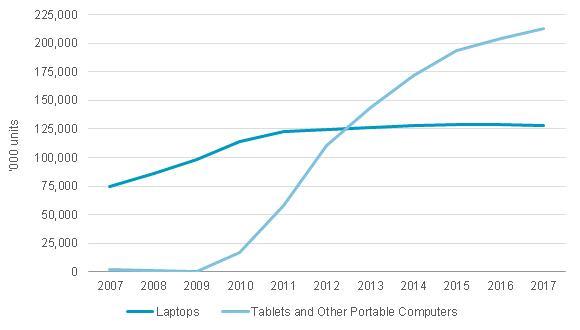 Global tablet vol sales