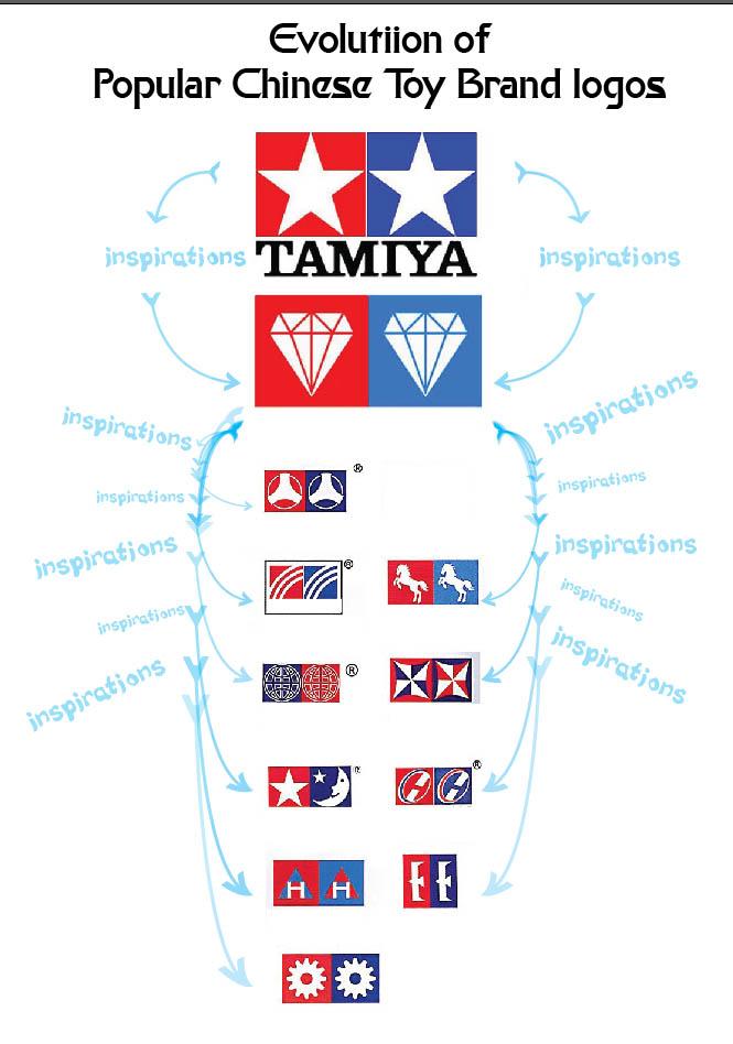 Evolution of Tamiya
