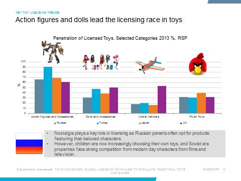 Action figures and dolls lead the licensing race in toys