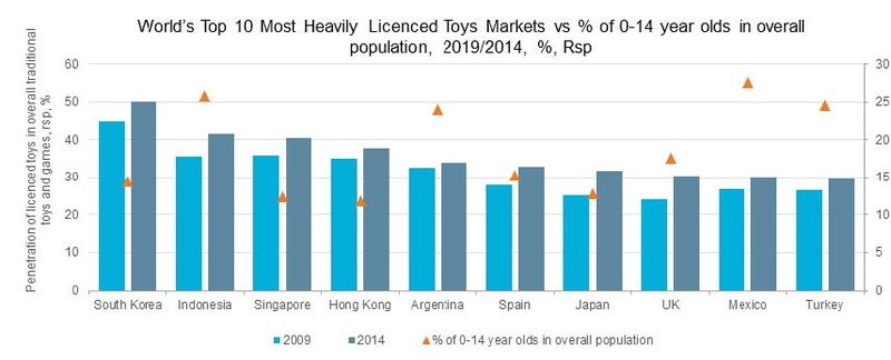 Asia_Pacific_Worlds_Most_Heavily_Licensed_Toys_Market