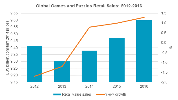 Global Games and Puzzles Retail Sales