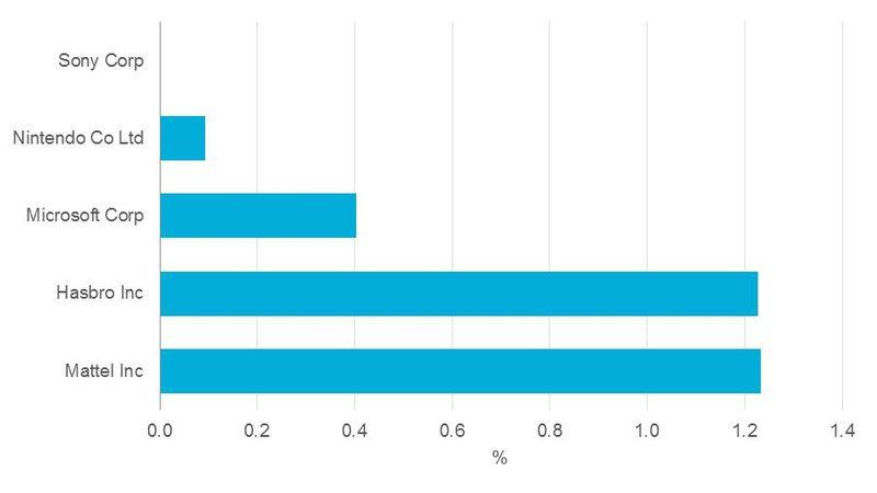 China as a percentage