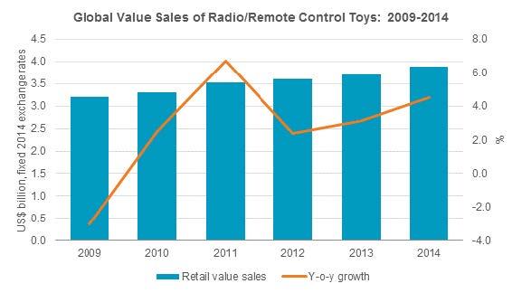 The_High_Tech_Future_of_RadioRemote_Control_Toys