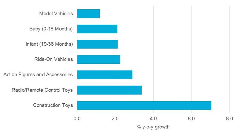 Vehicle toys_licensing