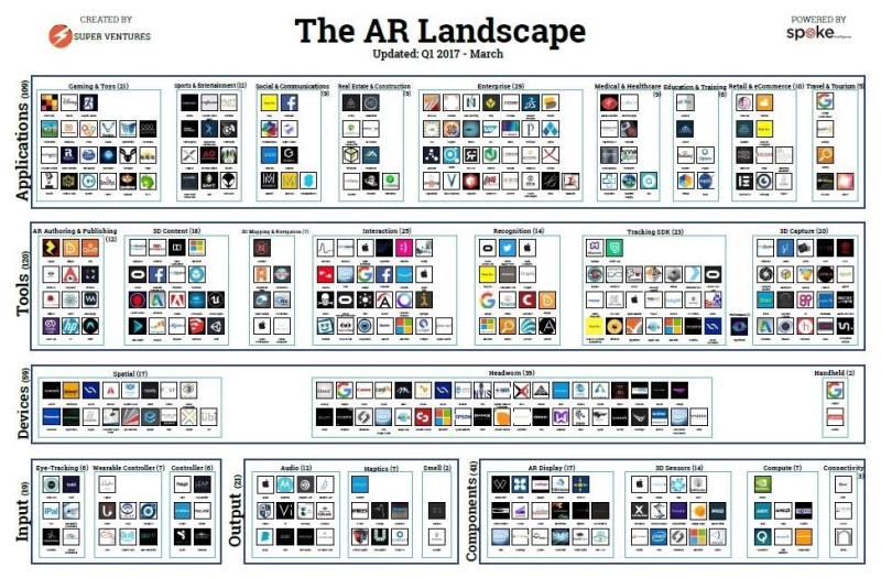 One-chart-lays-out-all-ar-companies-you-need-know-about.w1456