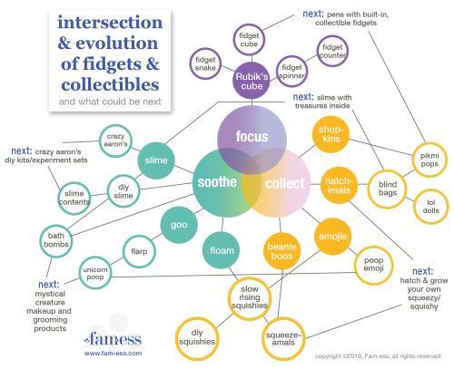 FidgetCollectibleEvolution