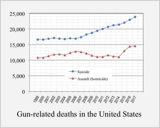 800px-1999-2016_Gun-related_deaths_USA