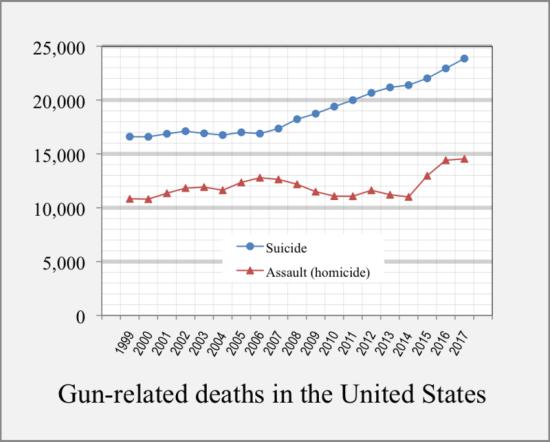 800px-1999-2016_Gun-related_deaths_USA