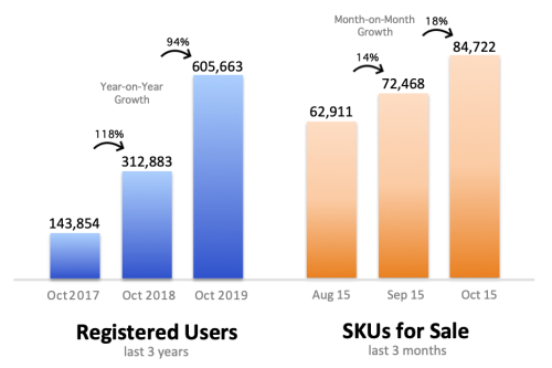 HobbyDB_Growth_Chart